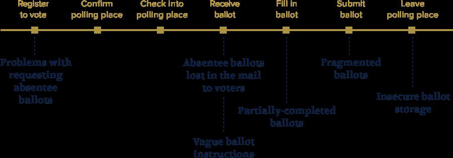 ballots_experience